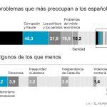 A los españoles les preocupa más el paro que la independencia de Cataluña
