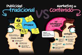 Contratar Marketing online en Barcelona  es complicado