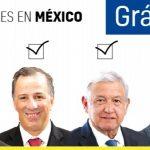 México vota en las Elecciones Presidenciales