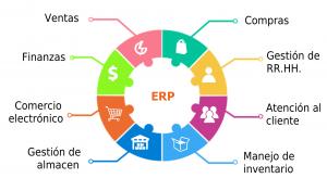 Por qué usar un ERP en mi empresa